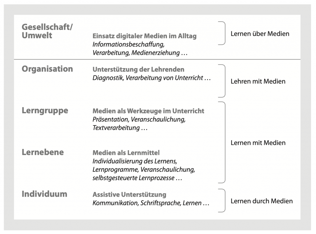5-Ebenenmodell des diklusiven Unterrichts nach Schulz