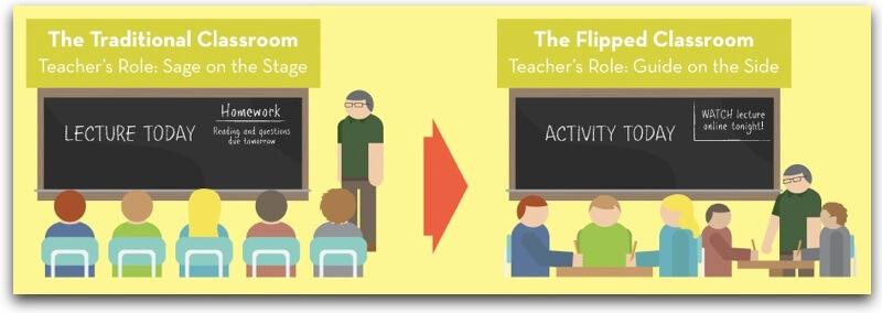 Traditional Classroom vs. Flipped Classroom