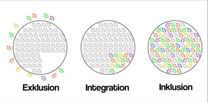 Modell von Exklusion, Integration und Inklusion (aus Schmoelz et al. 2017)