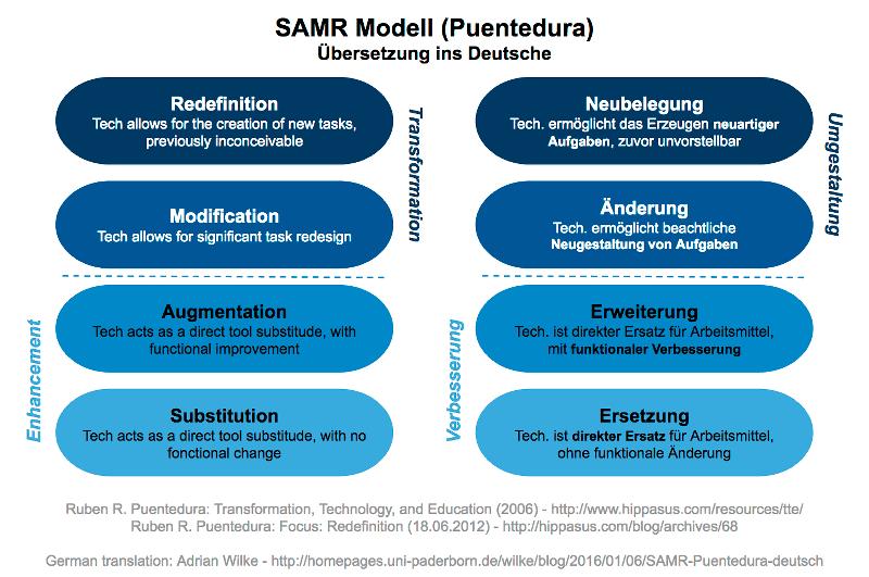 SAMR-Modell Puentedura (Übersetzung ins Deutsche)