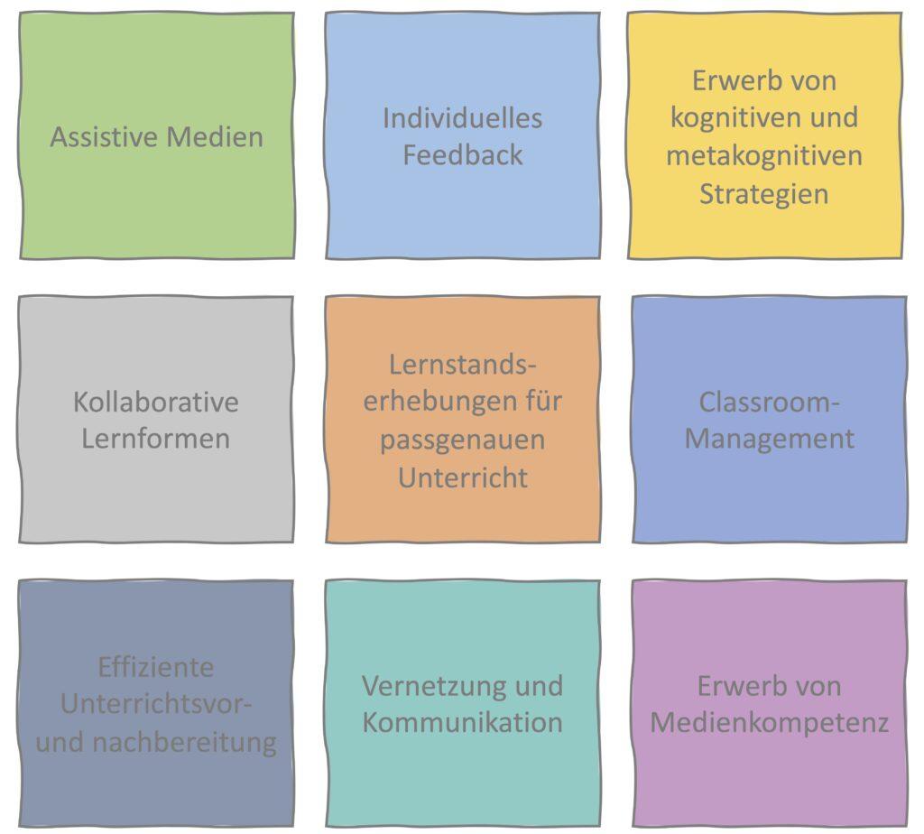 9 Aspekte eines diklusiven Unterrichts